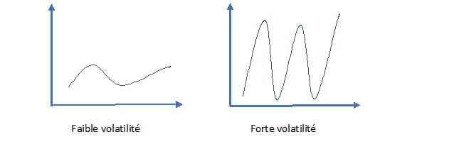 graphique volatilité